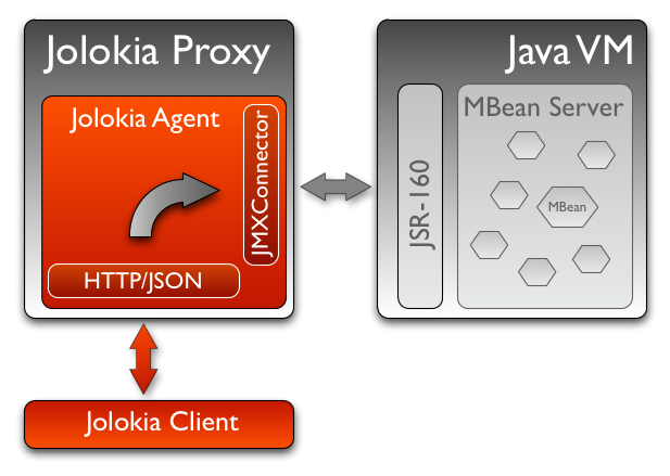Jolokia as Proxy